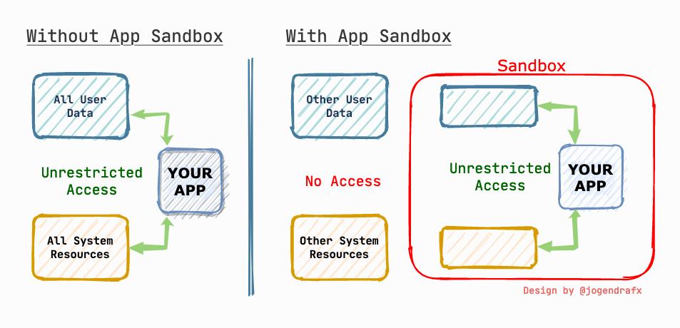 apple app sandboxing