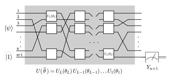 GitHub - yquek/Quantum-Neural-Network: An implementation of the NISQ