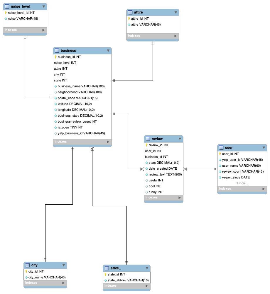 GitHub - cbredernitz/Yelp_Django_App: Final Project for