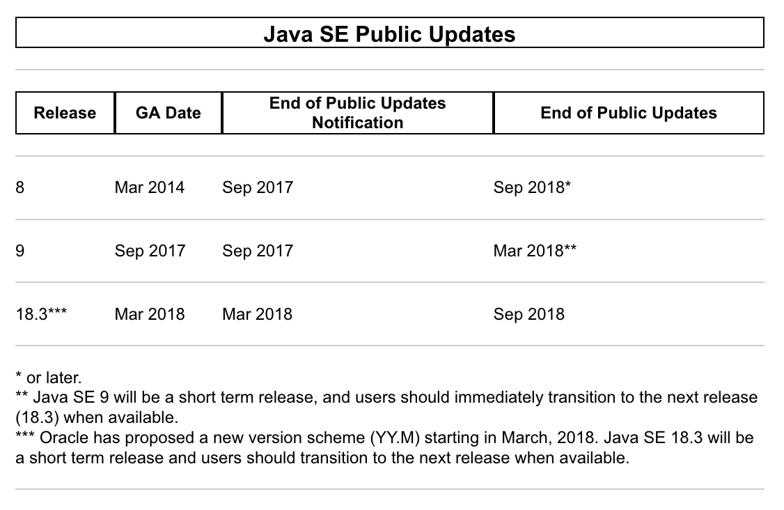 Java 11 Upgrade (no free security fixes for Oracle Java 8
