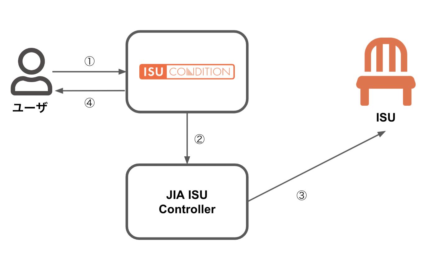 ISUのアクティベートイメージ