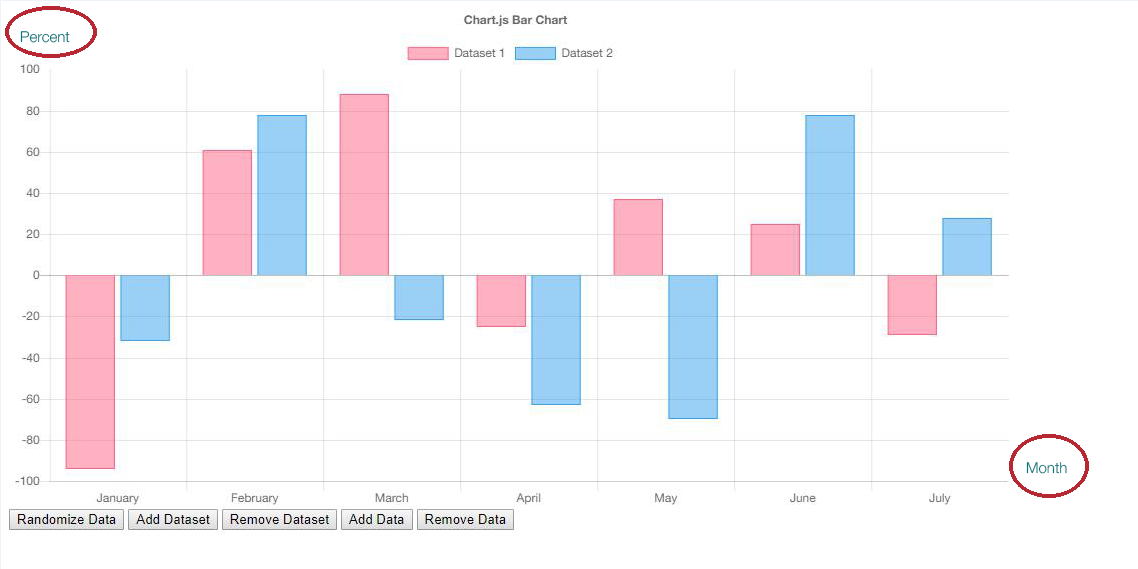 How to add title to X and Y coordinate · Issue #5218 · chartjs/Chart