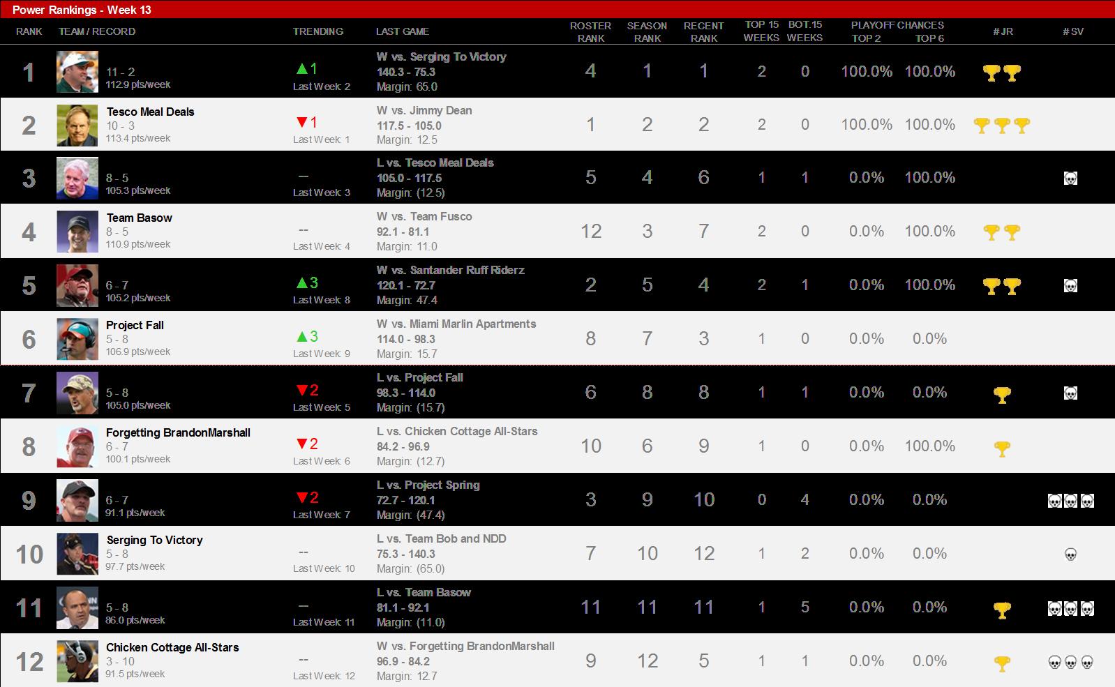 GitHub - liding103/fantasy-football-power-rank: Automated