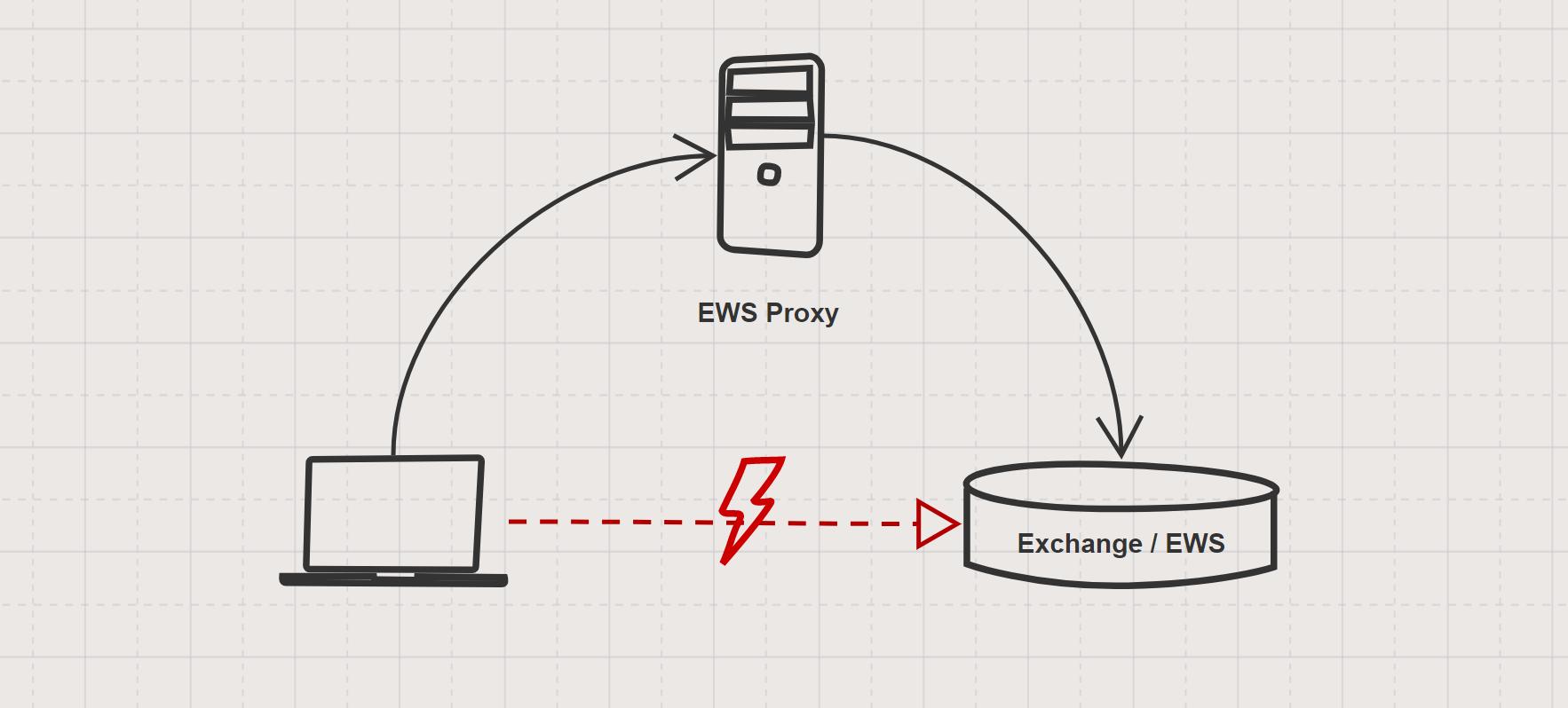 GitHub - yasoonOfficial/yasoon-ews-proxy: Restful API proxy for