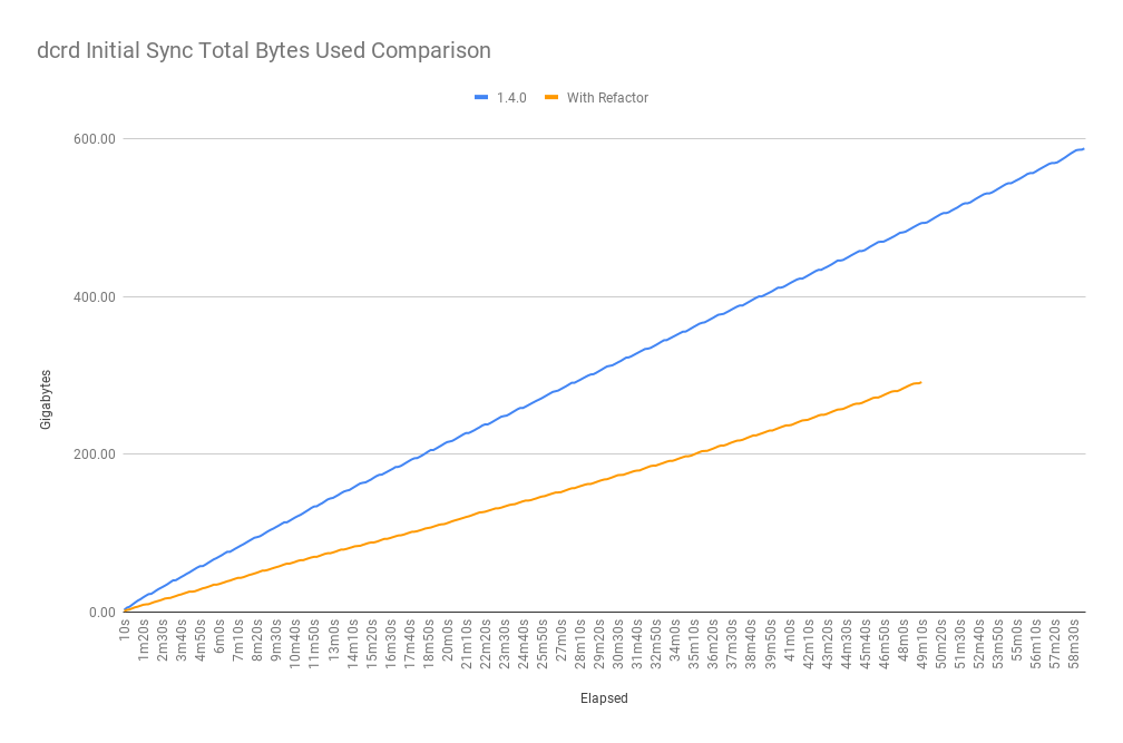 dcrd_initial_sync_total_bytes_used_comparison