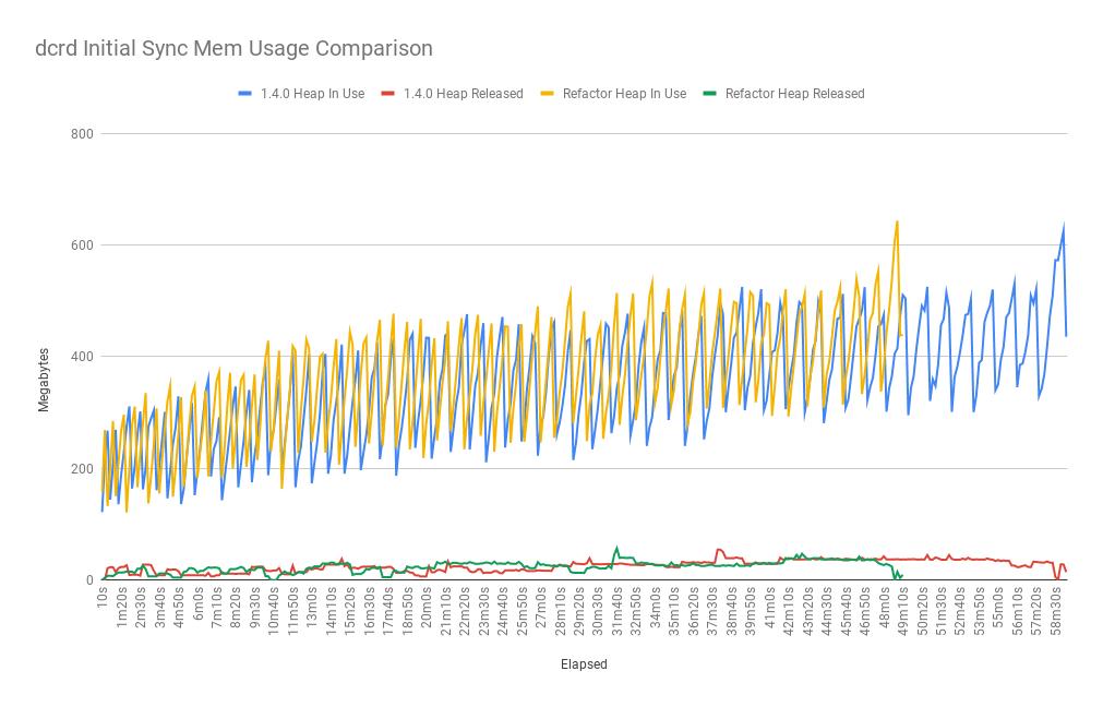 dcrd_initial_sync_mem_usage_comparison