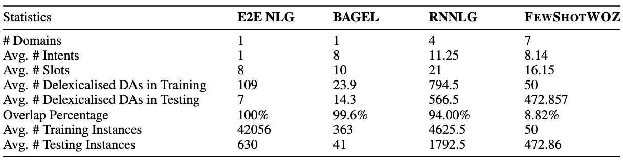 Comparison  of  existing  NLG  datasets,  including  E2E  NLG  (Novikova  et  al.,  2017),  BAGEL(Mairesse et  al.,  2010),  Cambridge  NLG(Wen  et  al.,  2016a)  and  the  proposed  FEWSHOTWOZ.