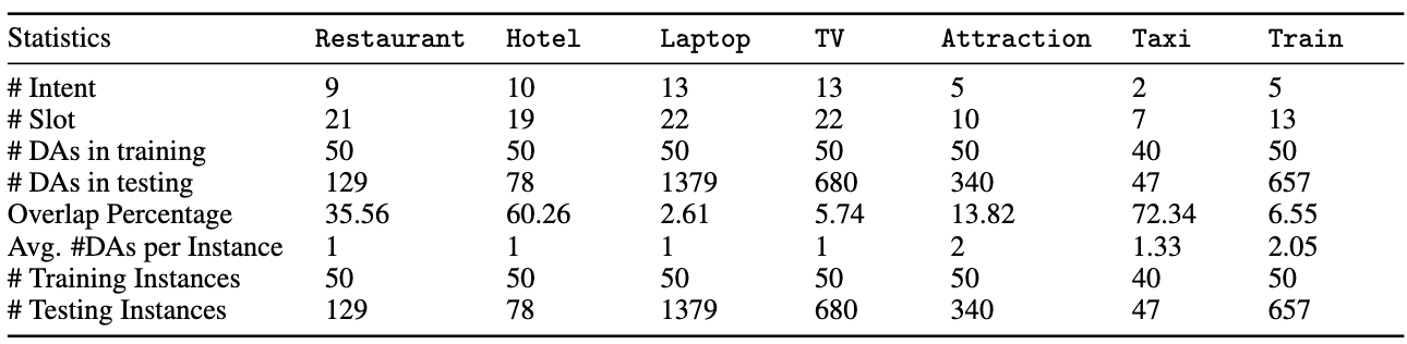 FEWSHOTWOZ  statistics  over  7  different  domains.