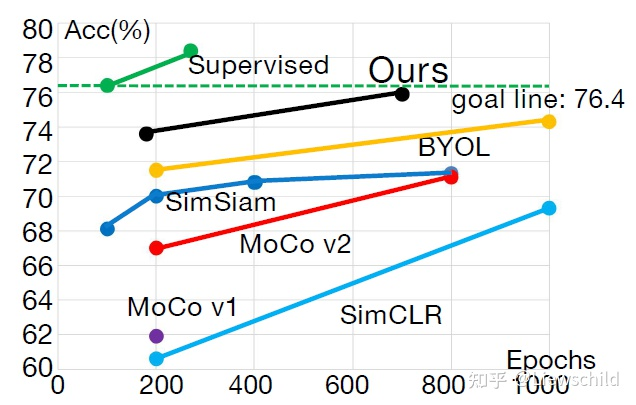 Figure  1.  A  comparison  of  learning  efficiency  among  different self-supervised  methods.  Here,  the  x-axis  represents  the  training  epochs  of  self-supervised  learning,  and  the  y-axis  stands  for the  top-1  accuracy  of  ImageNet  linear  evaluation.  All  methods have  lower  learning  efficiency  than  supervised  learning,  but  our approach  has  a  significantly  higher  learning  efficiency  than  the  existing  self-supervised  methods.  (best  view  in  color)