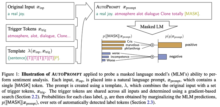 The overview of AutoPrompt. The trigger tokens are retrieved to optimize for the target outputs across all inputs.