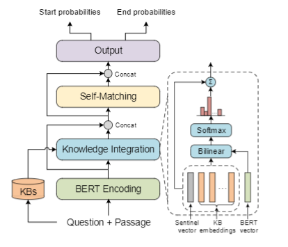 Figure  2:  Overall  architecture  of  KT-NET  (left),  with the  knowledge  integration  module  illustrated  (right).