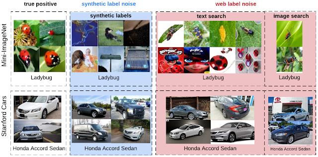 人工合成标签噪音和Web标签噪音的比较。从左到右的列是Mini-ImageNet或Stanford Cars数据集中的真实正样本,带有人工合成噪声的图像,以及带有错误Web标签的图像