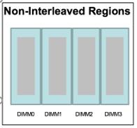 Non-interleaved