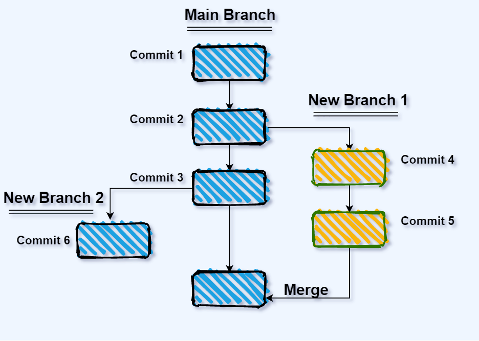 Merge changes to the main branch