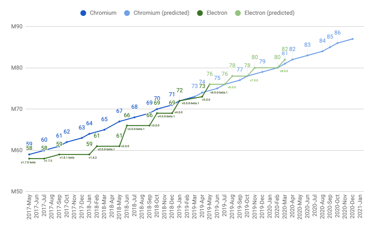 line graph comparing Electron versus Chromium versions