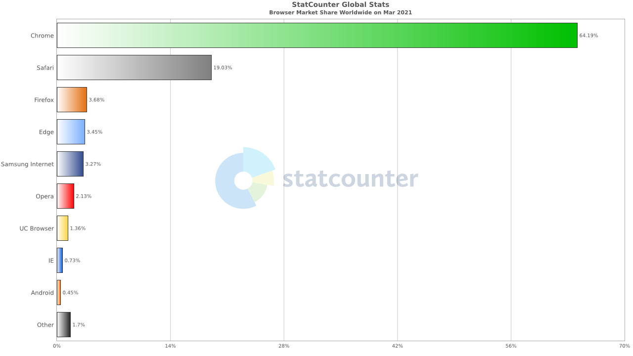StatCounter-browser-ww-monthly-202103-202103-bar
