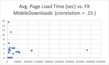 Analysis: page load time and conversion · Issue #6741