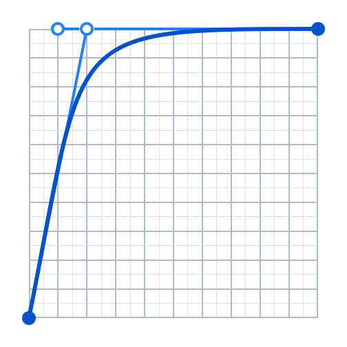 result-curve