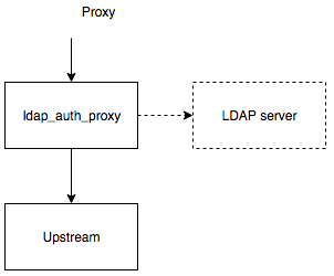 GitHub - pinepain/ldap-auth-proxy: A simple drop-in HTTP proxy for