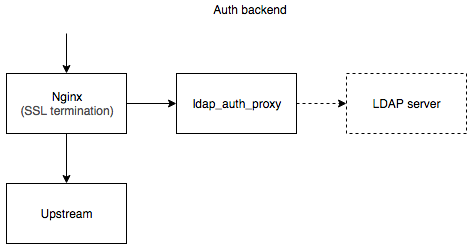 GitHub - pinepain/ldap-auth-proxy: A simple drop-in HTTP