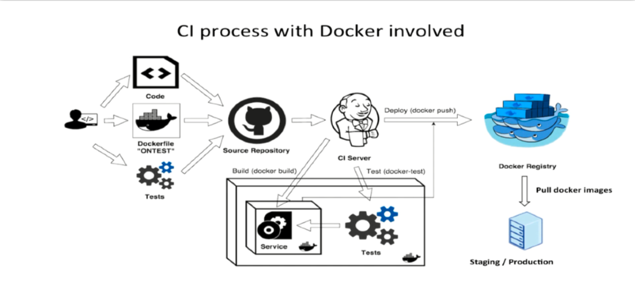 ci with docker