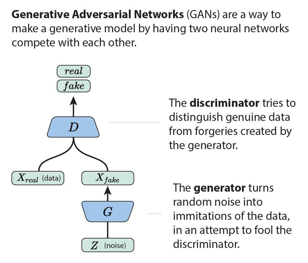gan-model