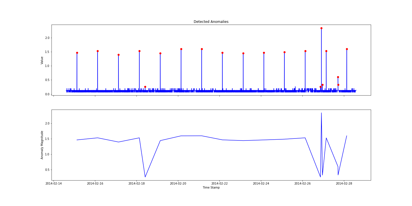 Outlier Detection with Twitter's Anomaly Detection