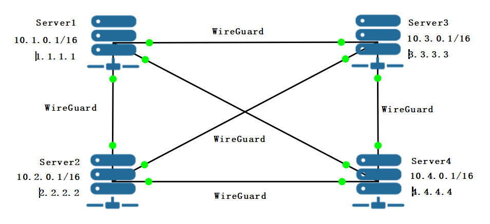 example_topology
