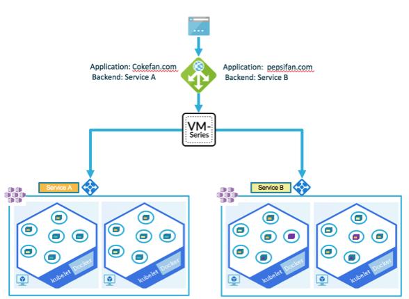 GitHub - PaloAltoNetworks/AKS-k8s-north-south-inspection