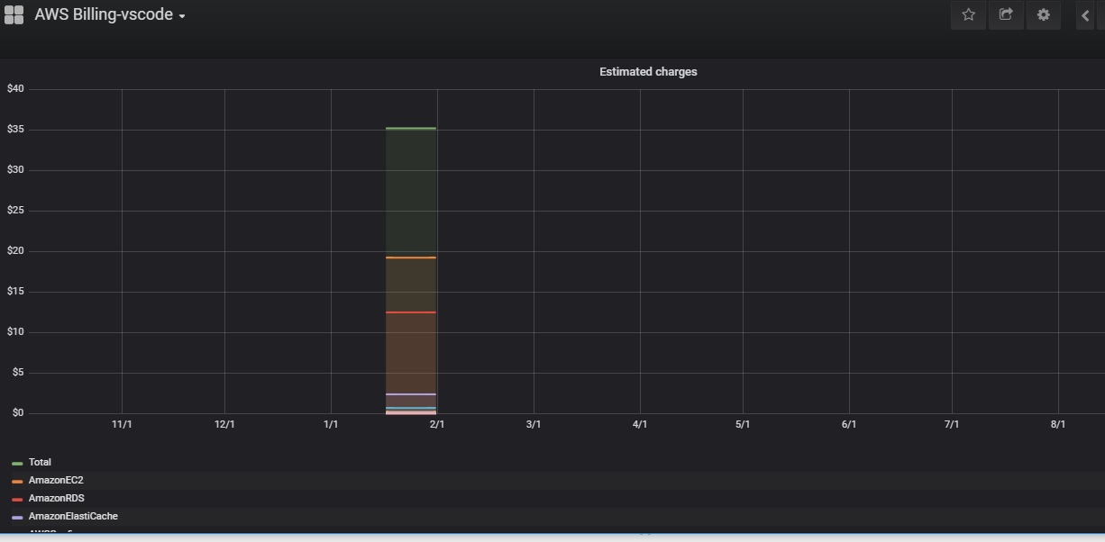 No datapoint on AWS Billing · Issue #42 · monitoringartist/grafana