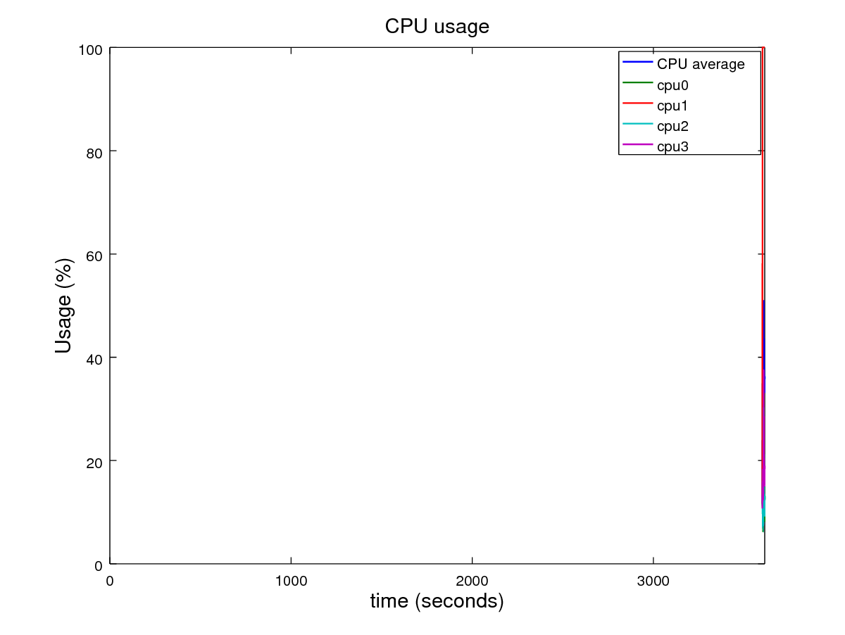gstshark-plot does not graph along axis · Issue #45