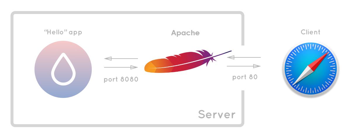 apache2-proxy