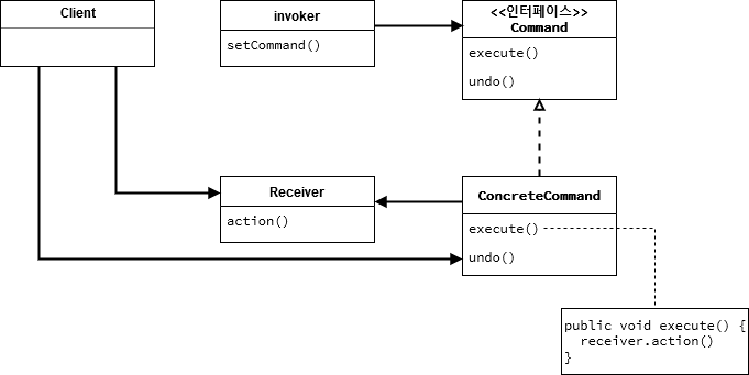 command-pattern-diagram