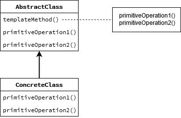 template-method