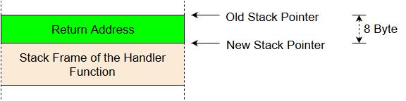 interrupt stack frame