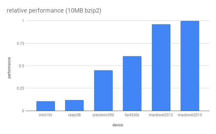relative performance 10mb bzip2