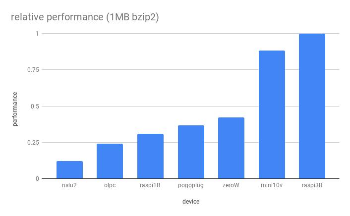 relative performance 1mb bzip2