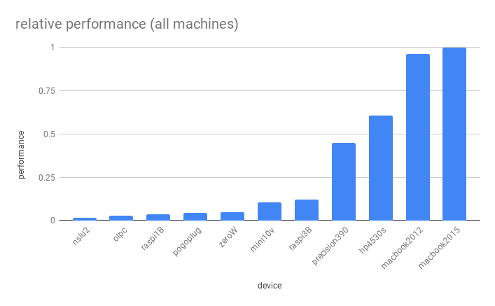 relative performance all machines