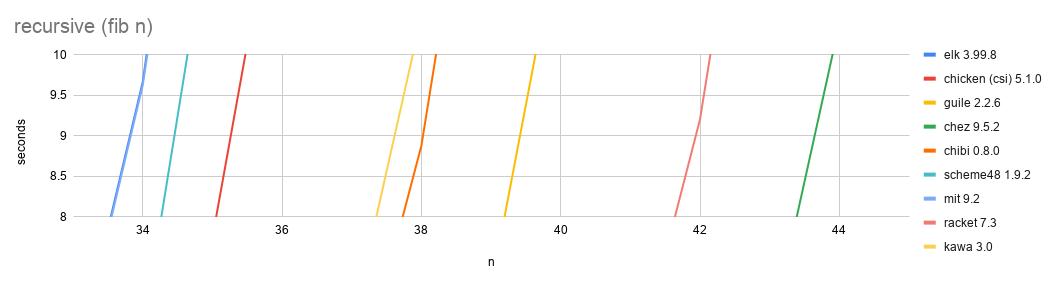 recursive (fib n) (5)