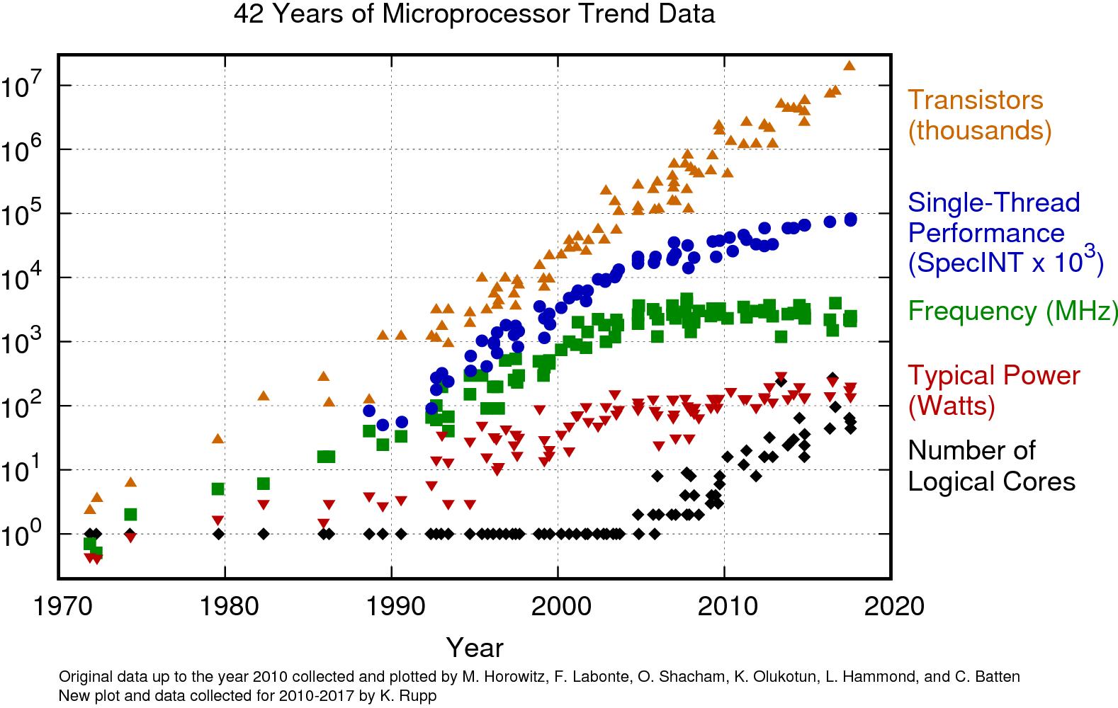 42-years-processor-trend