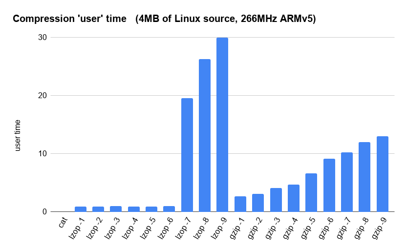 Compression 'user' time   (4MB of Linux source, 266MHz ARMv5)