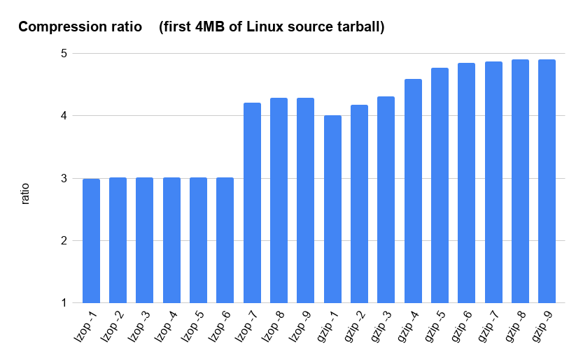 Compression ratio    (first 4MB of Linux source tarball)