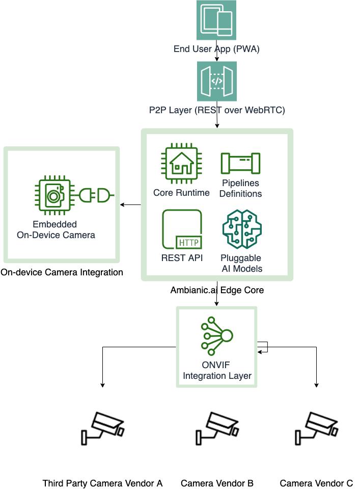 Ambianic ai Camera Integration Architecture