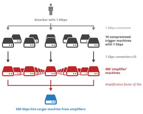amplification_attack
