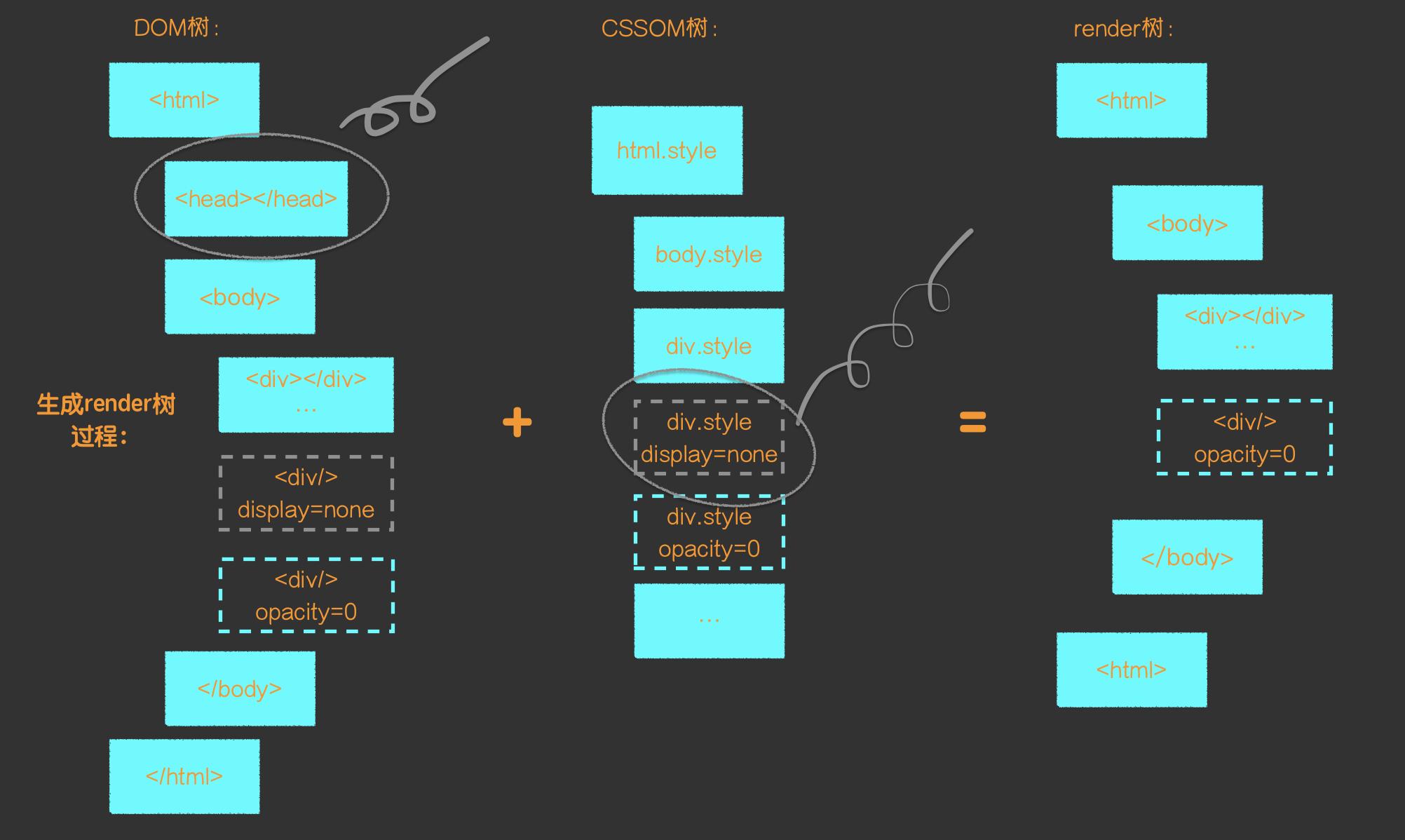 介绍下浏览器的重绘和回流 Repaint Reflow Hurry
