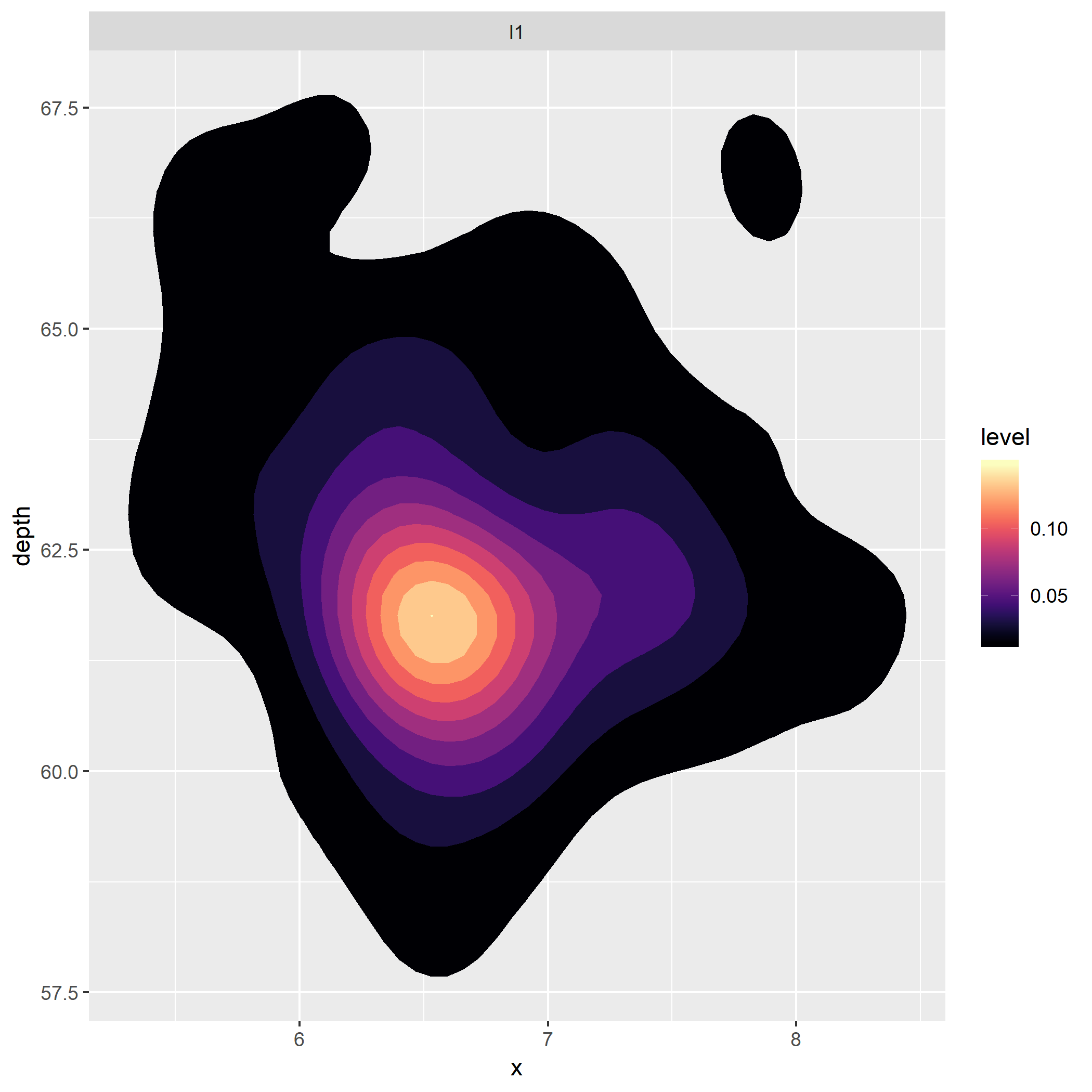 Feature request: Scaled densities/counts in 2d density/bins
