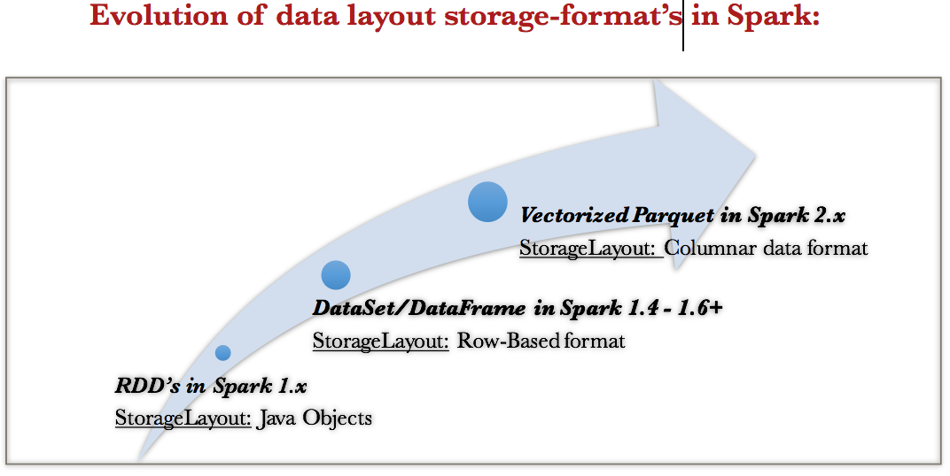 Apache Spark - Deep Dive into Storage Format's | spark-notes