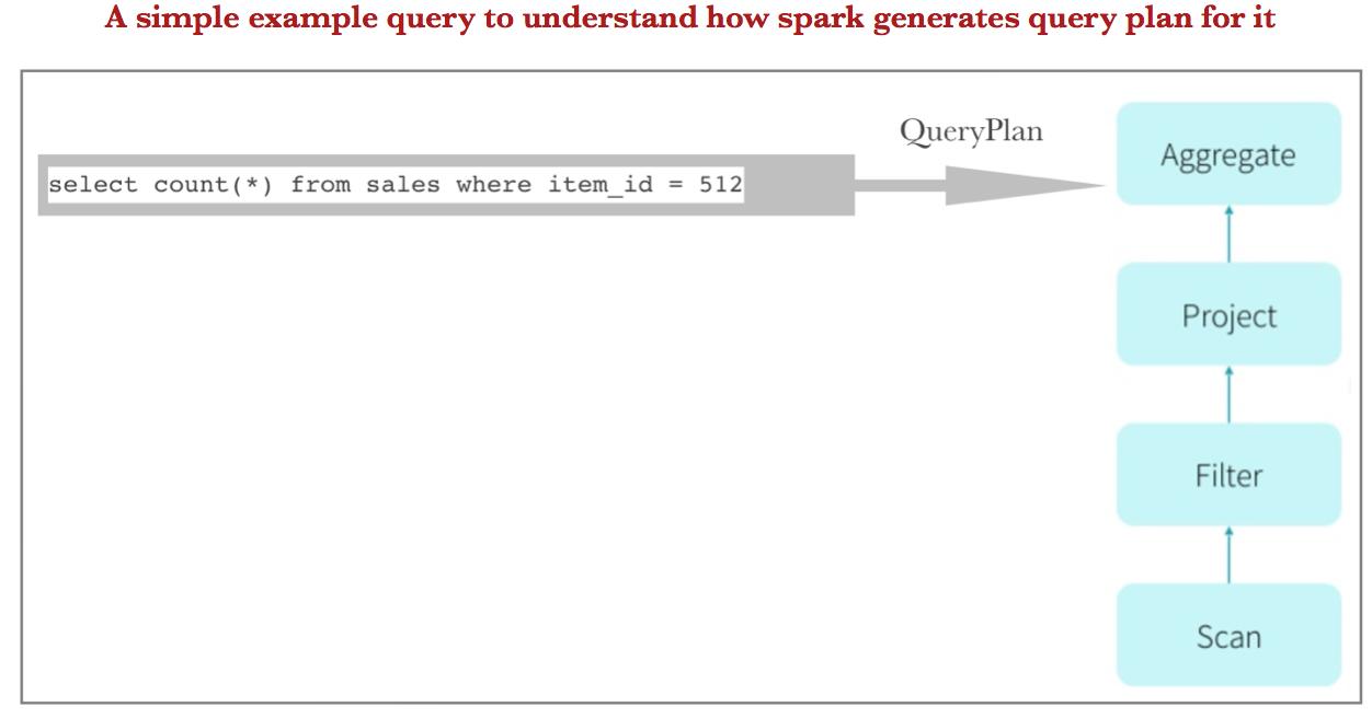 Spark 2 x - 2nd generation Tungsten Engine | spark-notes