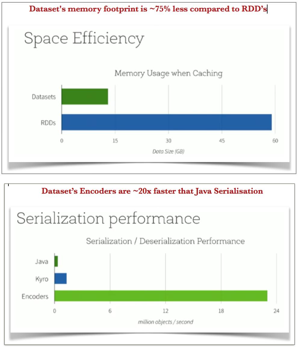 Apache Spark - Deep Dive into Storage Format's | spark-notes