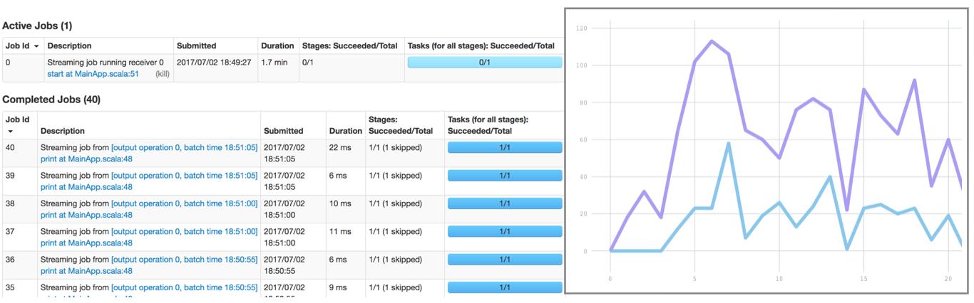 GitHub - spoddutur/spark-streaming-monitoring-with-lightning